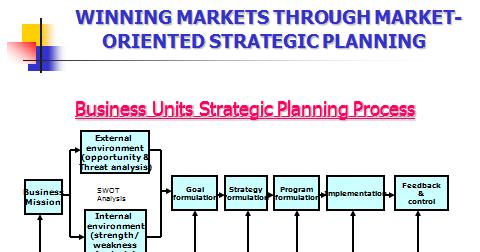 market oriented strategic planning pdf