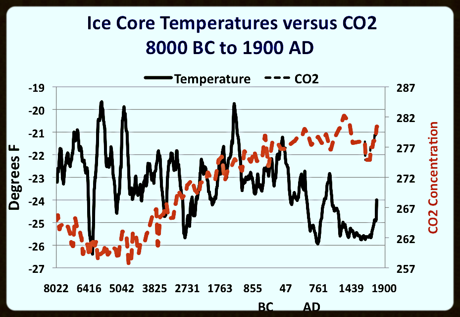 GISP2 Holocene Temperature data vs CO2 trend from Jim Steele