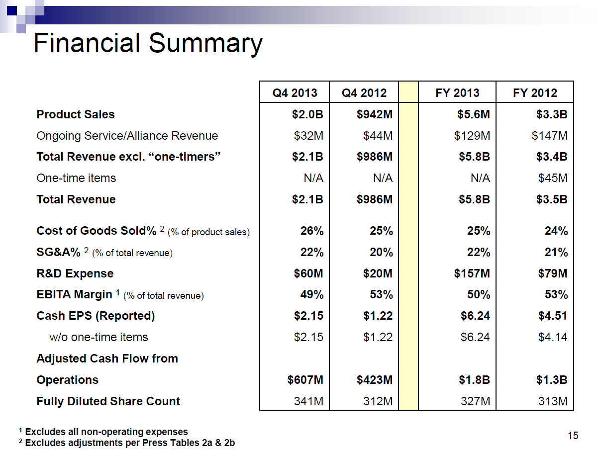 Bronte Capital: Valeant Pharmaceuticals Part II: GAAP and non-GAAP ...