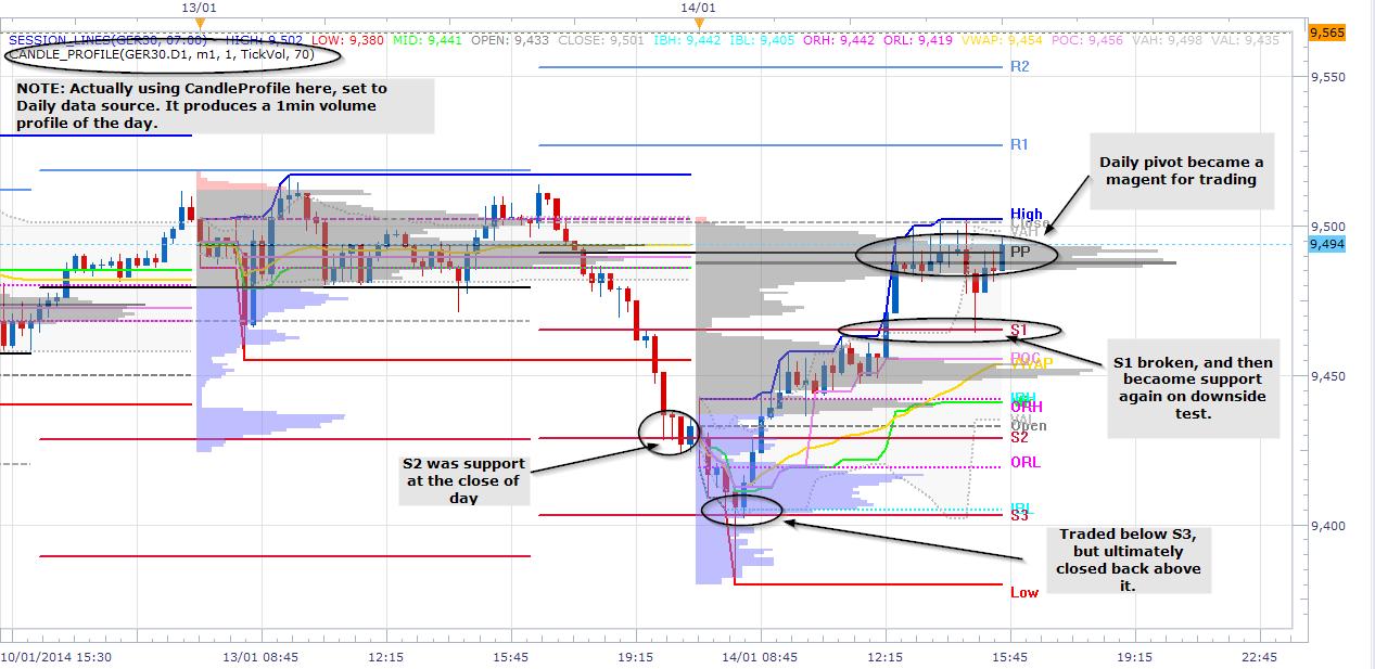 Pivot point trading forex 15 min