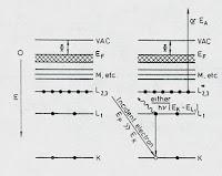 Auger Xray3