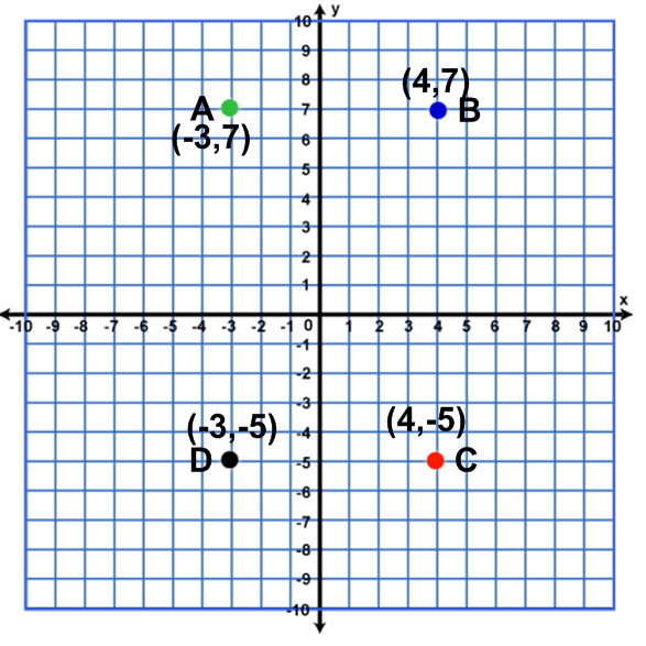 Coordinate Plane That Make Pictures When You Finish 77