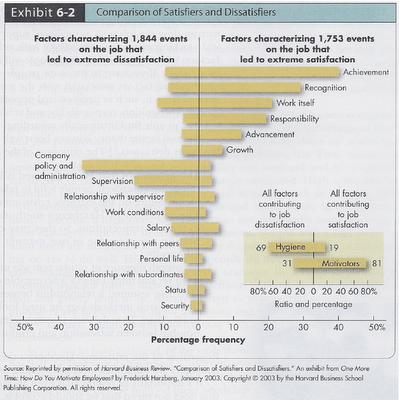 effect of employee satisfaction of driving Impact of motivation on employee performance with effect of training: specific to education sector of satisfactionemployee have targets professional goals and promotion on the employee motivation with effects from employee performance more specifically on education sector.