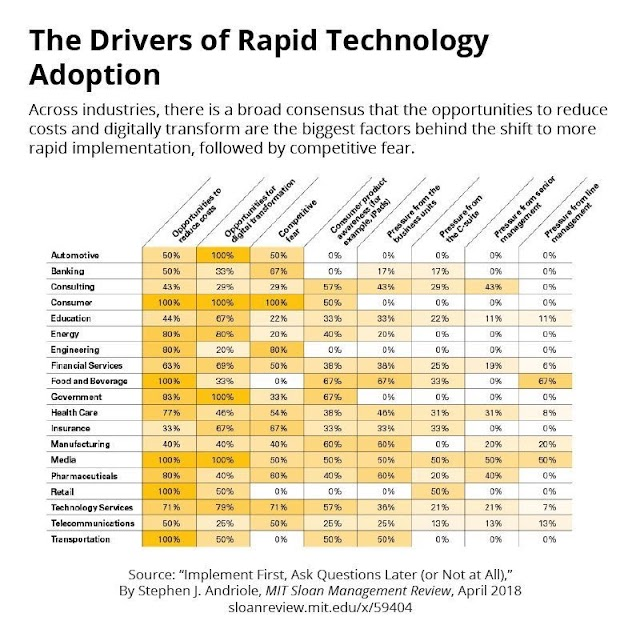 The drivers of rapid #technology #adoption