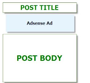 Google Adsense Ads Above Post And Below Title
