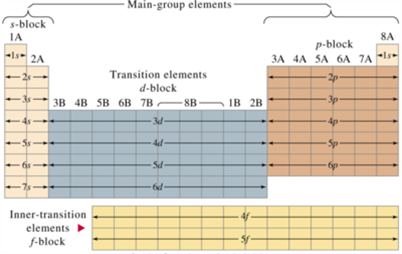 Tabla peridica qumica y biologa segn el tipo de elemento elementos representativos urtaz Images