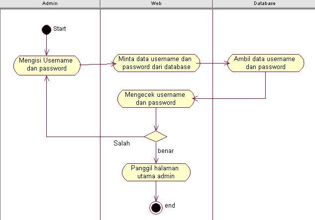 Pelajaran hidup diagram aktifitasactivity diagram contoh activity diagram ccuart Images