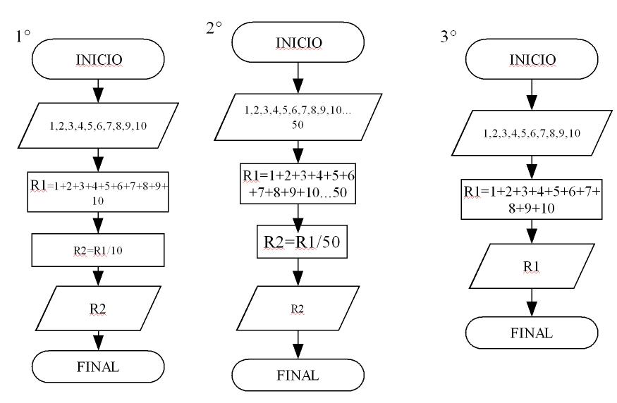 Introducci U00f3n A La Ingenier U00eda En Computaci U00f3n  Algoritmo