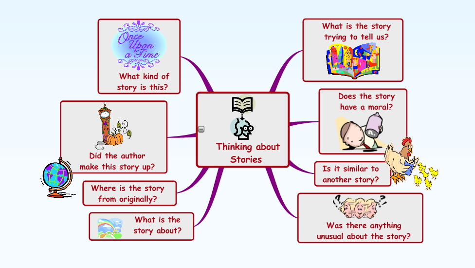 learning styles activities