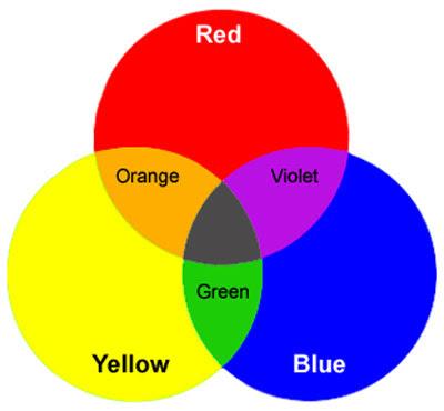 Primary Secondary Colour Wheel
