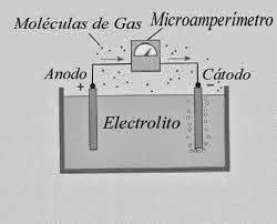 detector de gas toxico
