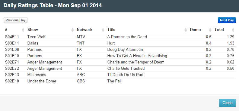 Final Adjusted TV Ratings for Monday 1st September 2014