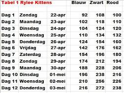 Gew Tabel 1: Kittens Rylee