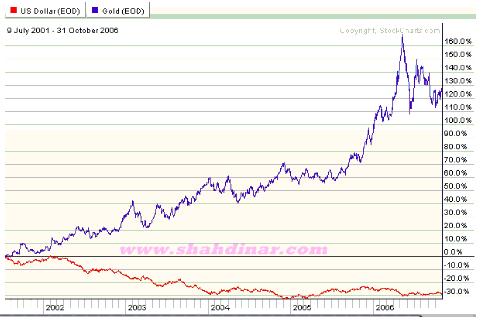 emas dan gaji