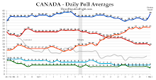 2011 Federal Election Opinion Polls (With Election Results)