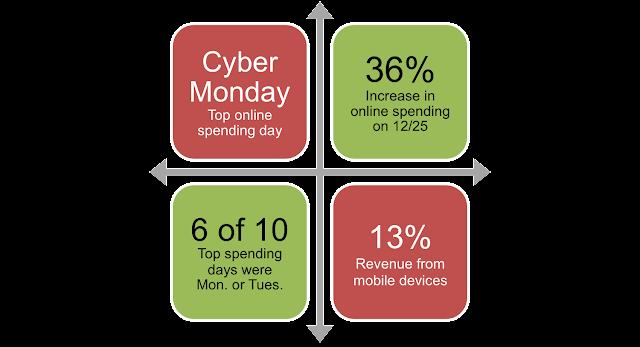 Digital Shopping Growth Comparison : Black Friday vs Cyber Monday
