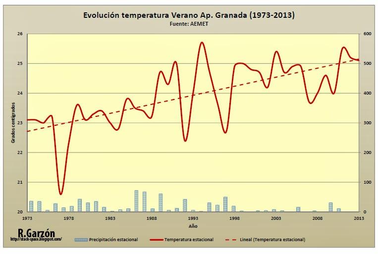 Gráfico con la temperaturas en verano en el aeropuerto de Granada 1973- 2013. Cambio climático