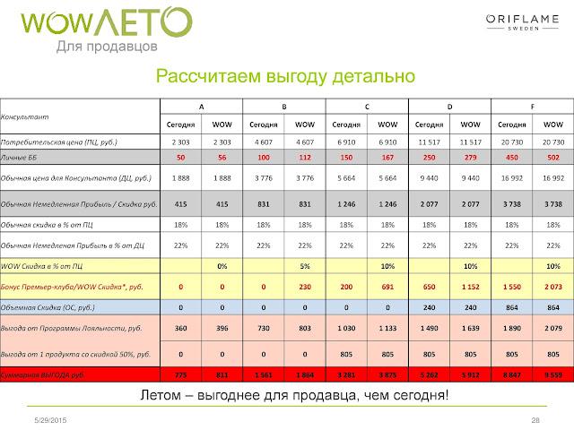 WOW лето 2015 в Орифлэйм-Россия
