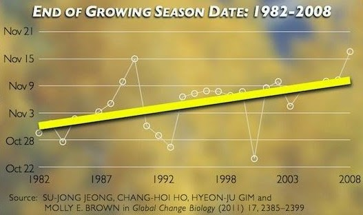 End of Growing Season Date 1982-2008 (Credit: climatecentral.org) Click to enlarge.
