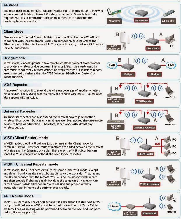 AIRLIVE WL-5460AP V2 DRIVER DOWNLOAD