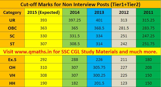 SSC CGL 2015 tier 2