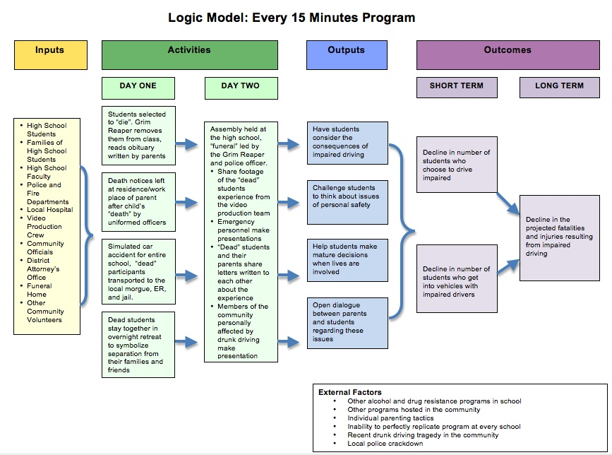 Every 15 Minutes Program Logic Model Narrative