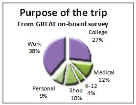 Purpose of the trip from on-board survey
