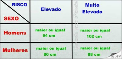 Tabela de Padrões Internacionais de medidas da circunferência de cintura. Referência da Gordura Abdominal