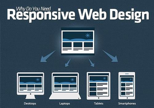 Importance of Responsive Website Design for Phones & Tablets