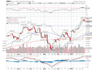 Índice em Wall Street