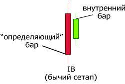 Форекс стратегии на дневных графиках