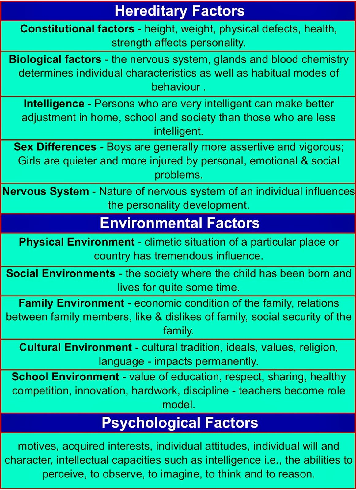 the factors that influence the development of personality The determinants of personality are the factors that influence the development of personality, such as nature, or biological, and nurture, or environmental views differ on the key determinants of personality, and more contemporary theories point toward the possibility of situational and physical.