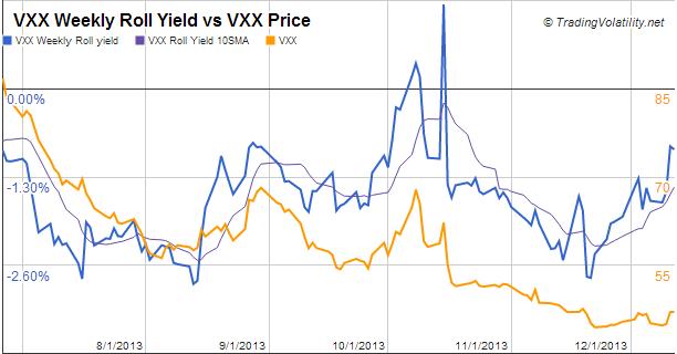 Uvxy trading strategy