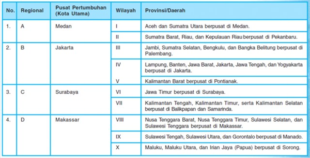 Pusat Pertumbuhan Di Indonesia