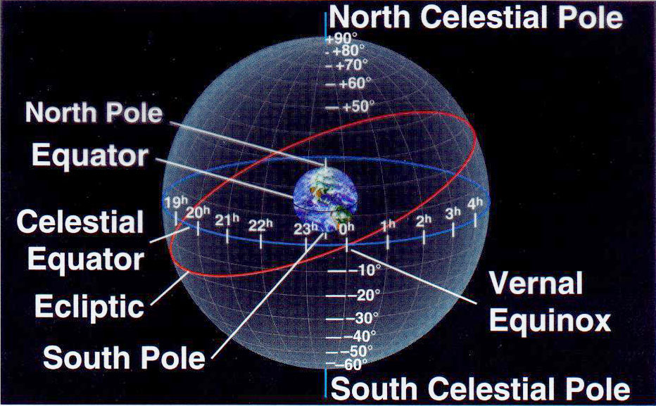 questions on celestial coordinate system For the starlab celestial coordinates cylinder to examine the celestial coordinates system and to practice its use everyone will know the area in question.