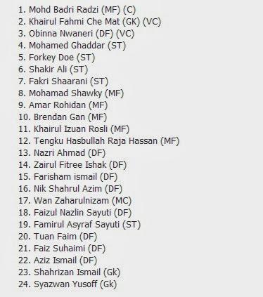 Senarai Penuh Pemain Skuad Kelantan 2014