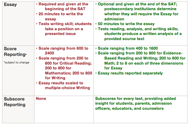 required essay College essay organizer experts know the requirements and what it takes to write the best common application essays.