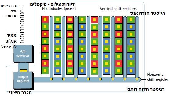 איור 3 - עבודת חיישן CCD
