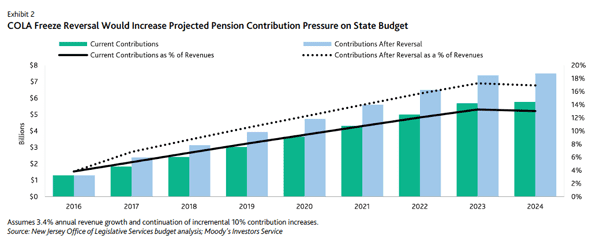 New Jersey's Projected Pension Contribution Pressure on State Budget