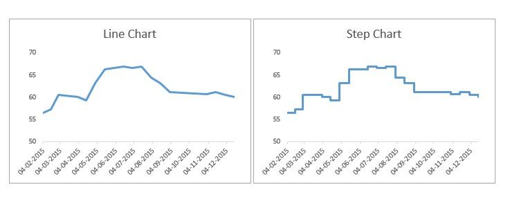 Deden diki septiana teori konsep visualisasi data kedua grafik ini terlihat mirip namun grafik garis agak menyesatkan ini memberi kesan bahwa harga bensin sudah naik secara konsisten selama mei 2015 dan ccuart Gallery