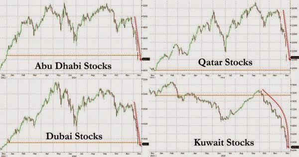 The Carnage Continues - Middle East Stock Markets Are Bloodbath-ing