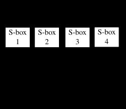 Blowfish (cipher)