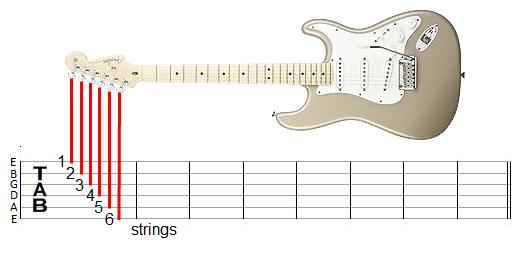 belajar guitar pro, cara membaca tab, tutorial guitar pro,