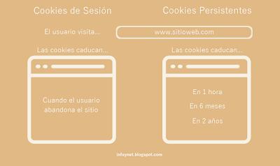 Ejemplos de cookies de sesión y persistentes