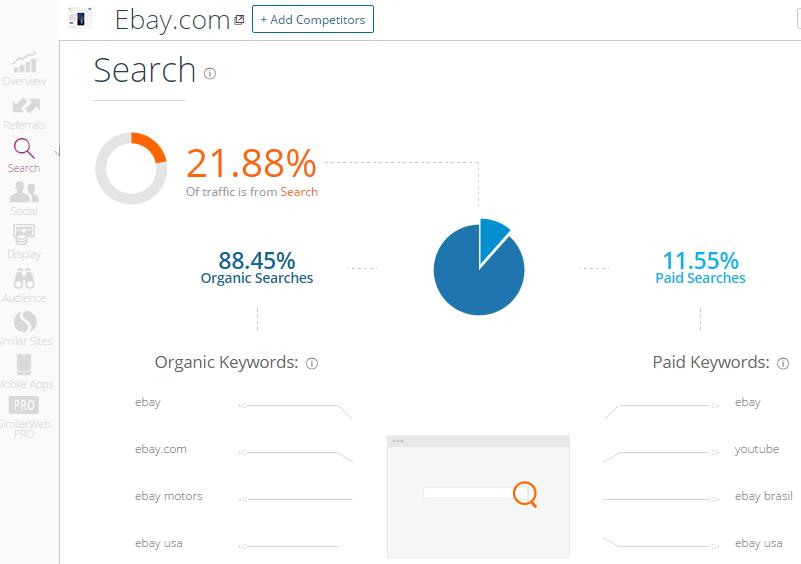 Como saber quantas visitas um blog recebe?