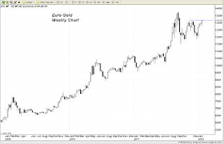 Euro Gold right at Resistance level