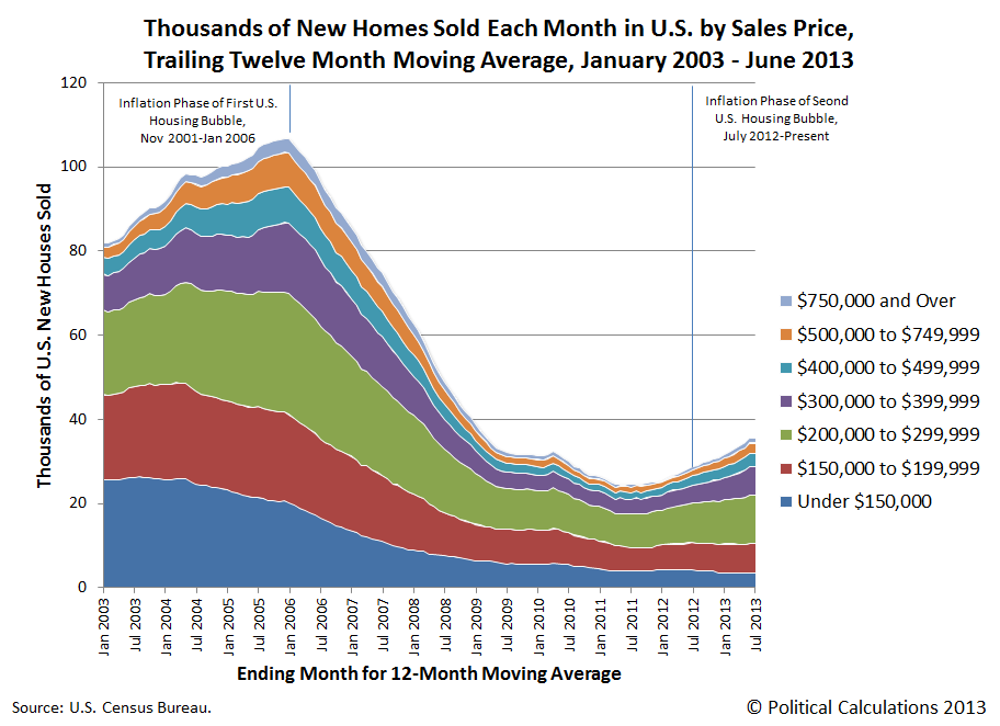 Stacked: Thousands of New Homes Sold in U.S. Each Month by Sales Prices, Trailing Twelve Month Moving Average, January 2003 through June 2013