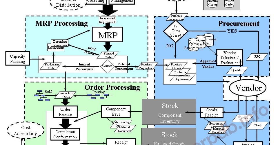 SAP Organizational MM Flownatinal anthom, refinery 29.com ...