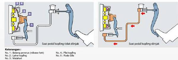 Gambar 5 : cara kerja kopling
