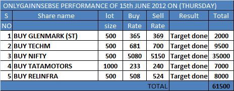 ONLYGAIN PERFORMANCE OF 15TH JUNE 2012 ON (FRIDAY)